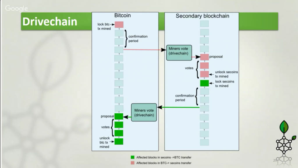 5 Ways Bitcoins Can Be Transferred to a Sidechain