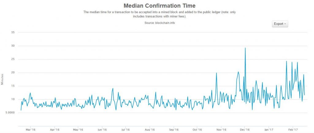 Bitcoin Transaction Fees Are Up More Than 1200% in Past Two Years