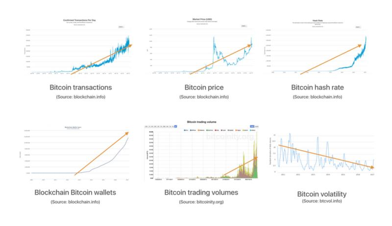 Bitcoin in Numbers —A Visual Look at Bitcoin Growth and Demand in 2017