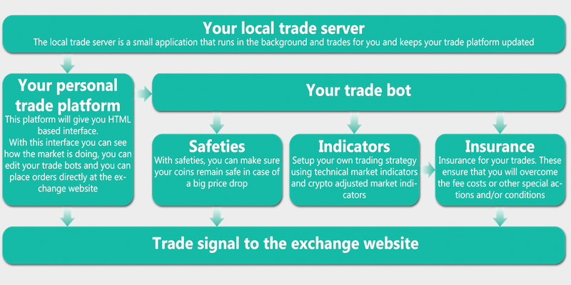 You Might Be Exchanging Bitcoin With Trading Bots and Not Even Know It – HelpMyWallet.com