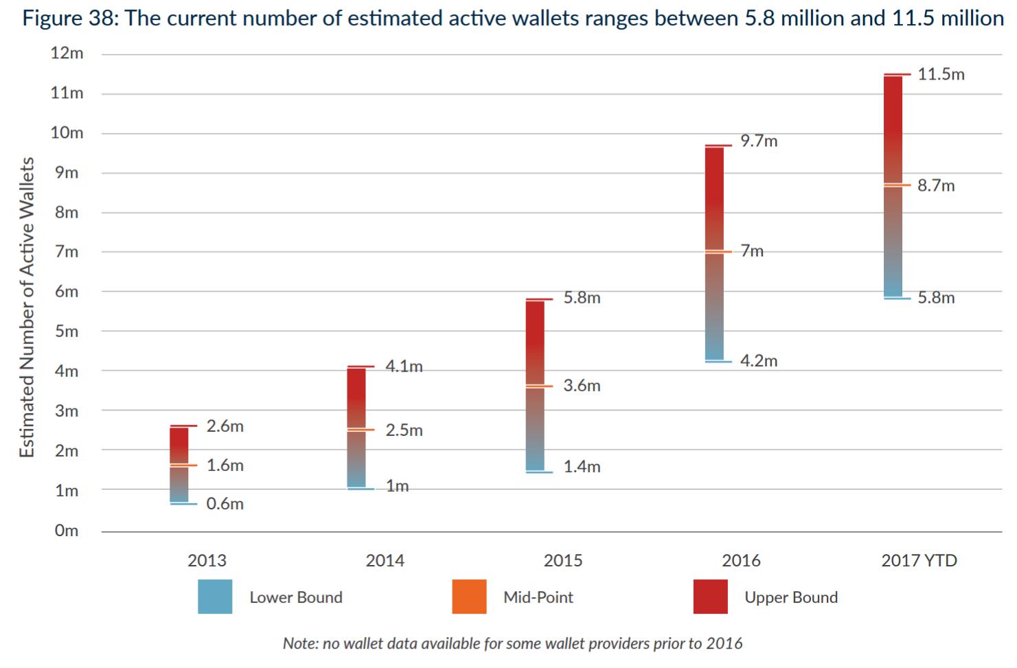 How Big is Bitcoin?