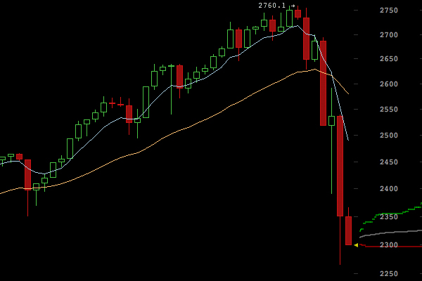 Bitcoin Price Falls Sharply After Nearing a $2800 All-Time High