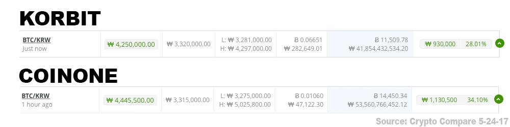 South Korean Bitcoin Exchanges Trade $1000 Over Global Average