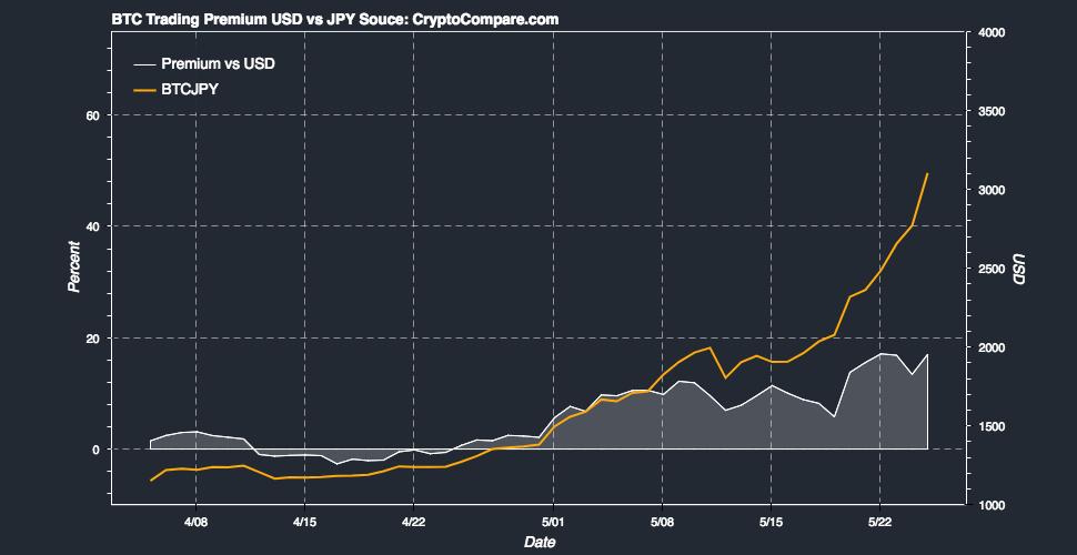 Are Asian Markets Creating a Bitcoin Price Bubble?