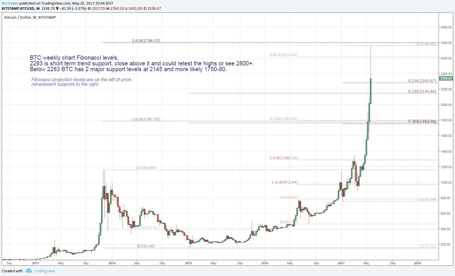 Bitcoin's Price Correction Called in Advance by Analyst with More Predictions